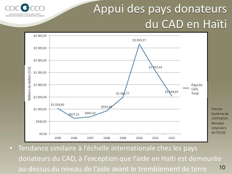 Appui des pays donateurs du CAD en Haïti