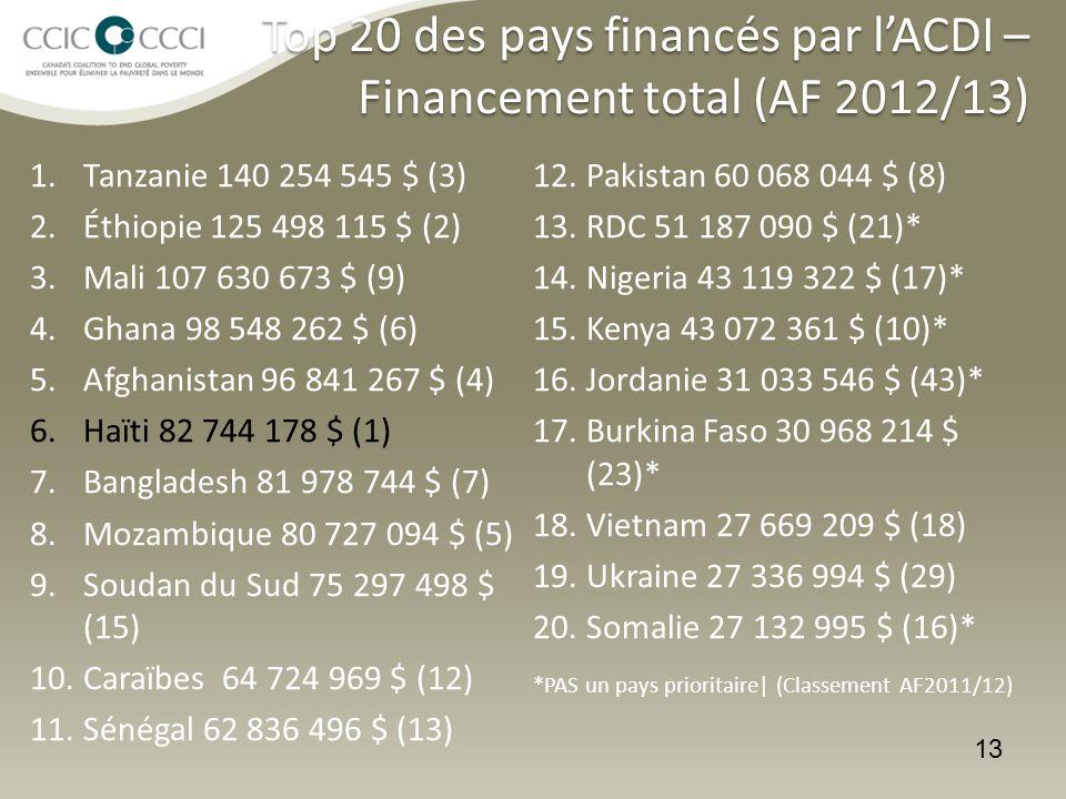Top 20 des pays financés par l'ACDI – Financement total (AF 2012/13)