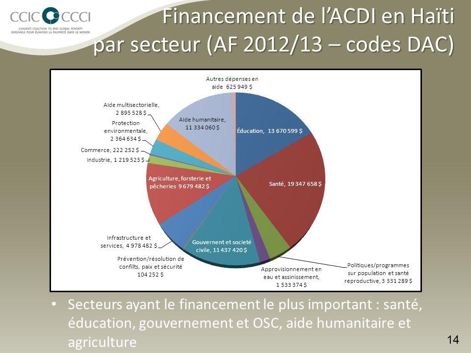 Financement de l'ACDI en Haïti par secteur (AF 2012/13 – codes DAC)