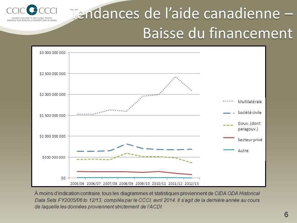 Tendances de l'aide canadienne – Baisse du financement