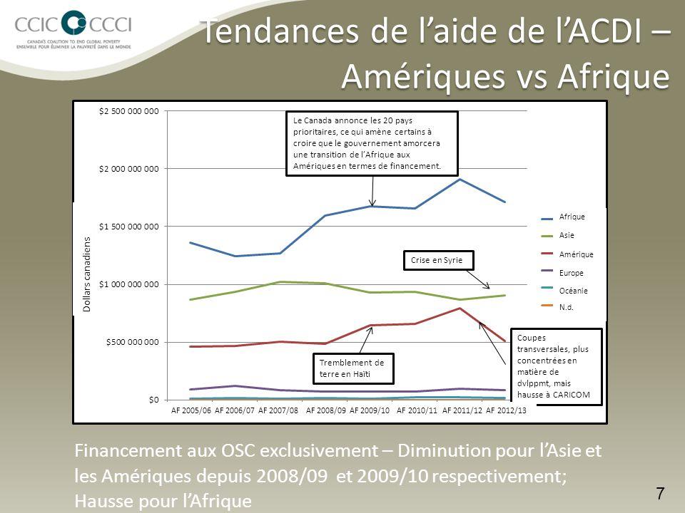 Tendances de l'aide de l'ACDI – Amériques vs Afrique