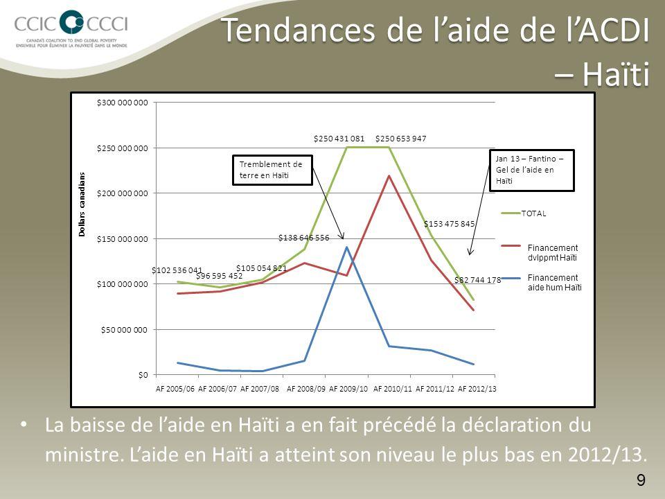 Tendances de l'aide de l'ACDI – Haïti