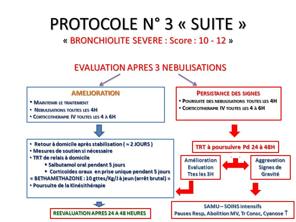 PROTOCOLE N° 3 « SUITE » « BRONCHIOLITE SEVERE : Score : 10 - 12 »