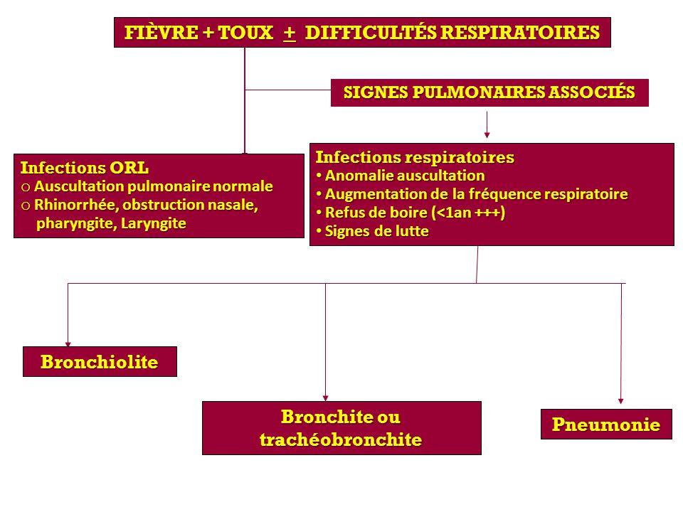 Fièvre + toux + difficultés respiratoires