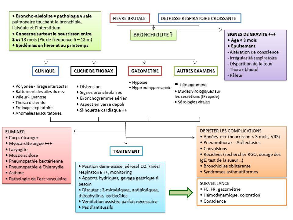 • Hémogramme BRONCHIOLITE • Broncho-alvéolite = pathologie virale