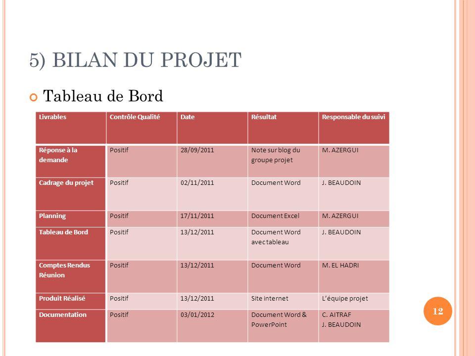 5) BILAN DU PROJET Tableau de Bord Livrables Contrôle Qualité Date