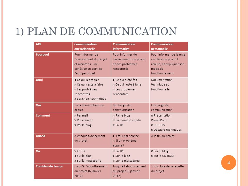 1) PLAN DE COMMUNICATION
