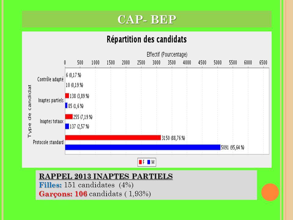 CAP- BEP RAPPEL 2013 INAPTES PARTIELS Filles: 151 candidates (4%)