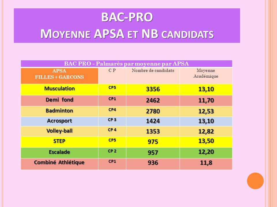 BAC-PRO Moyenne APSA et NB candidats