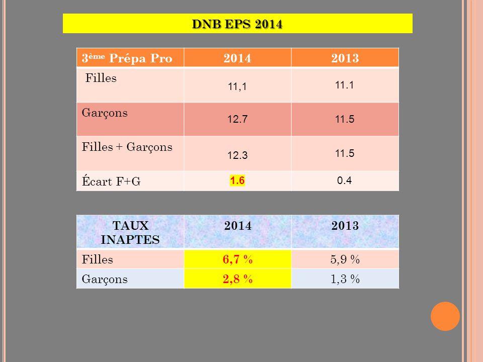 DNB EPS 2014 3ème Prépa Pro 2014 2013 Filles Garçons Filles + Garçons