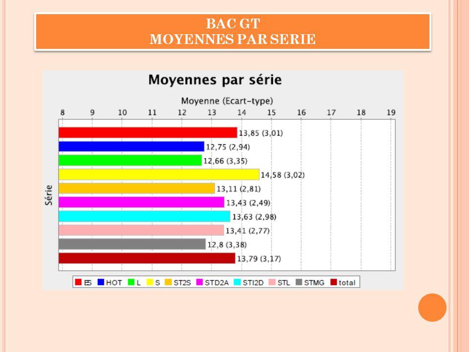 BAC GT MOYENNES PAR SERIE