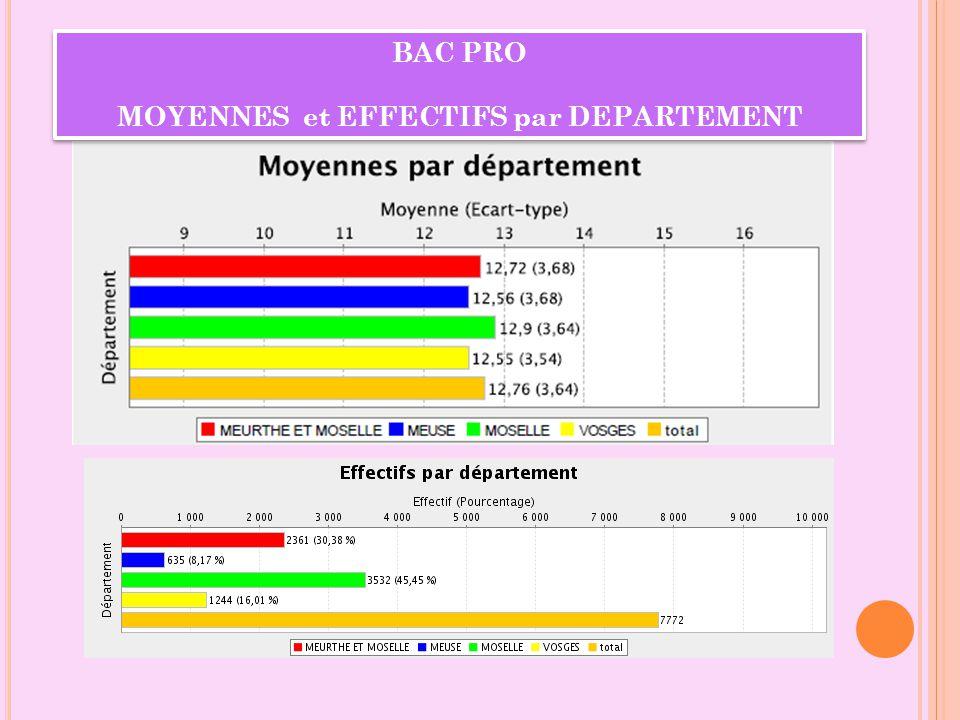 MOYENNES et EFFECTIFS par DEPARTEMENT