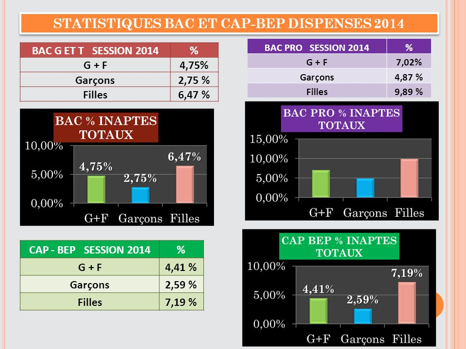 STATISTIQUES BAC ET CAP-BEP DISPENSES 2014