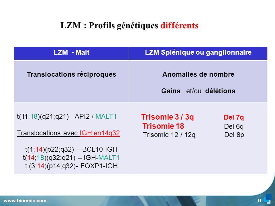 LZMLZM : Profils génétiques différents