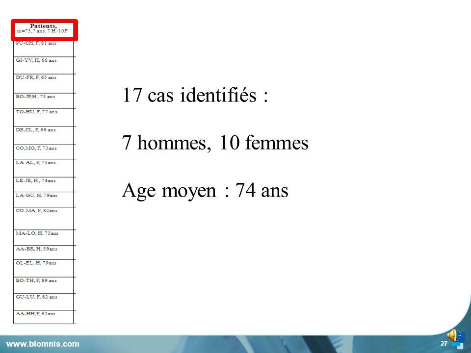 17 cas identifiés : 7 hommes, 10 femmes Age moyen : 74 ans