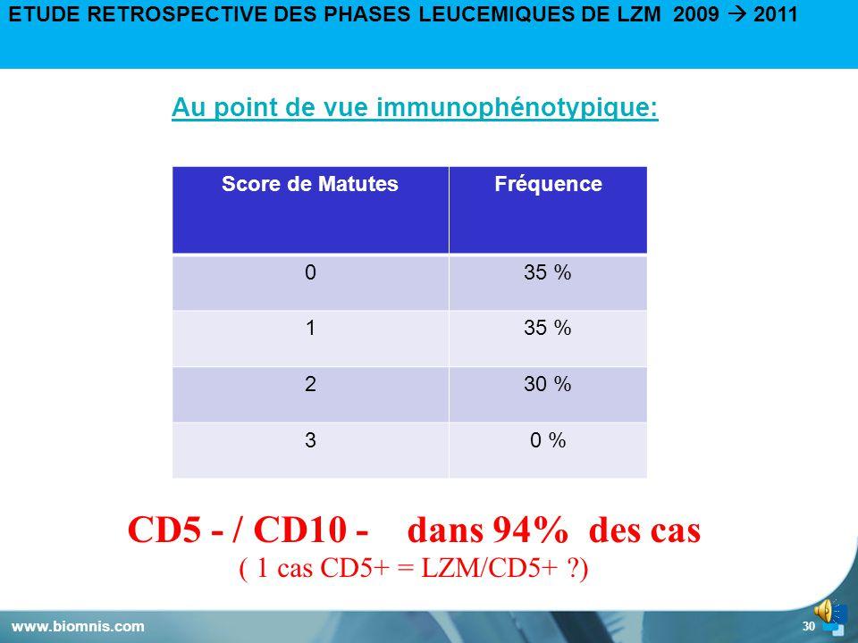 Au point de vue immunophénotypique:
