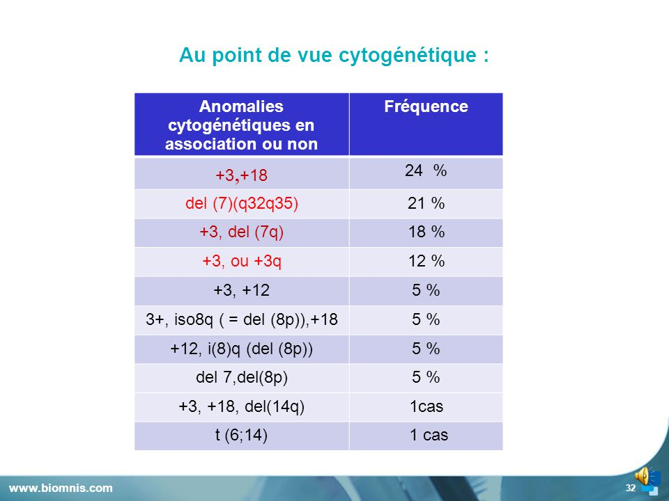 Au point de vue cytogénétique :