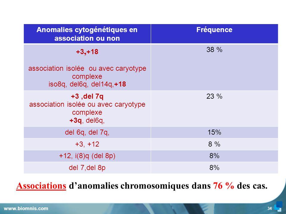 Associations d'anomalies chromosomiques dans 76 % des cas.
