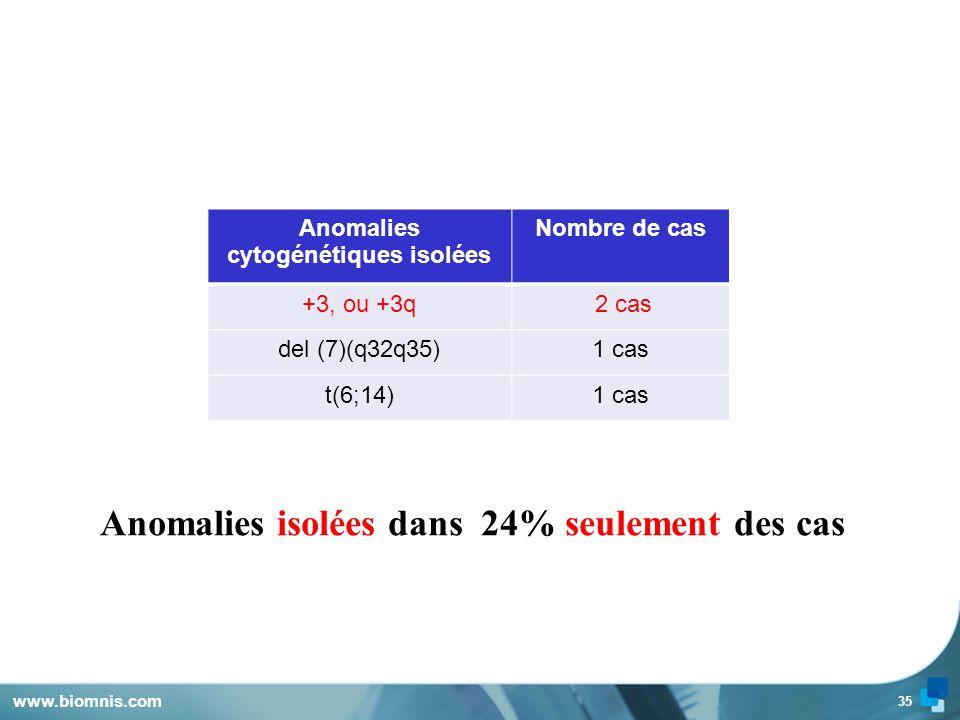 Anomalies isolées dans 24% seulement des cas