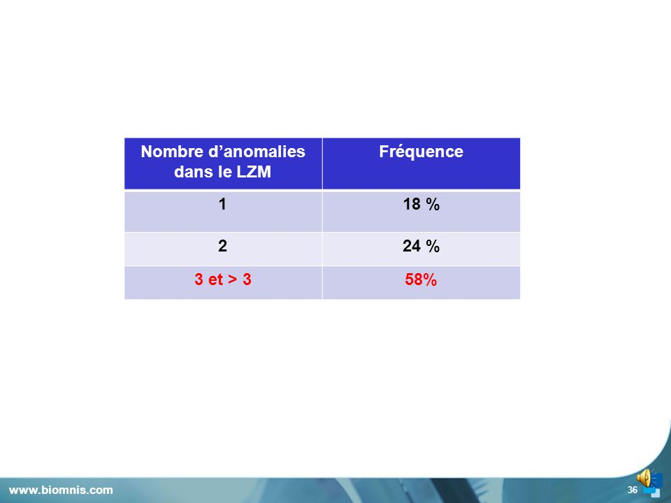 Nombre d'anomalies dans le LZM
