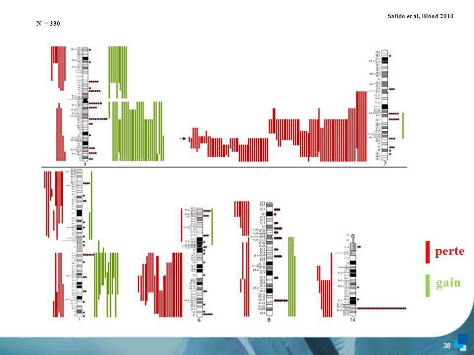 perte gain Salido et al, Blood 2010 N = 330 Salido et al, Blood 2010
