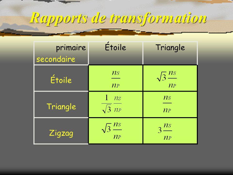 Rapports de transformation