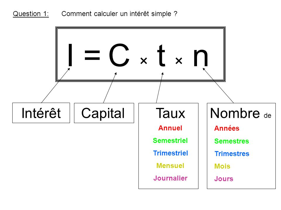 I = C × t × n Intérêt Capital Taux Nombre de Question 1: