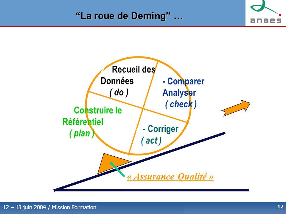 La roue de Deming … 2 - Recueil des Données ( do ) - Comparer