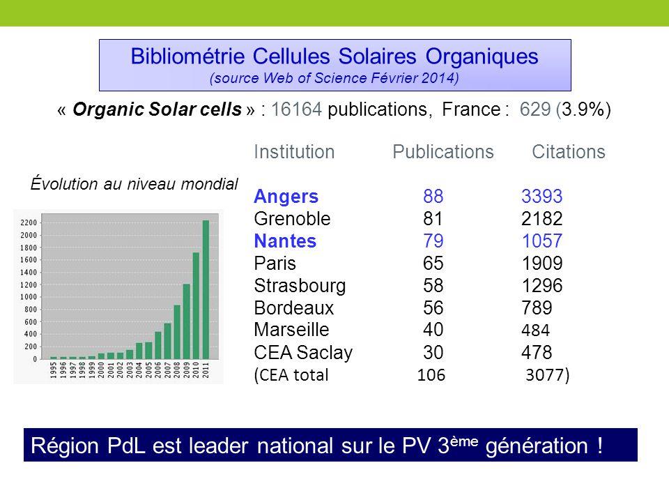 Bibliométrie Cellules Solaires Organiques