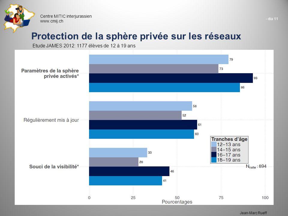 Protection de la sphère privée sur les réseaux