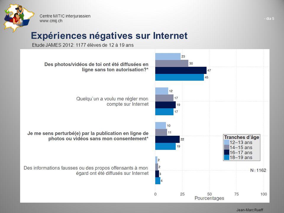 Expériences négatives sur Internet