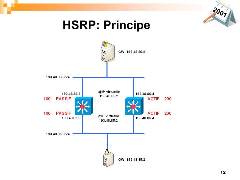2001 HSRP: Principe