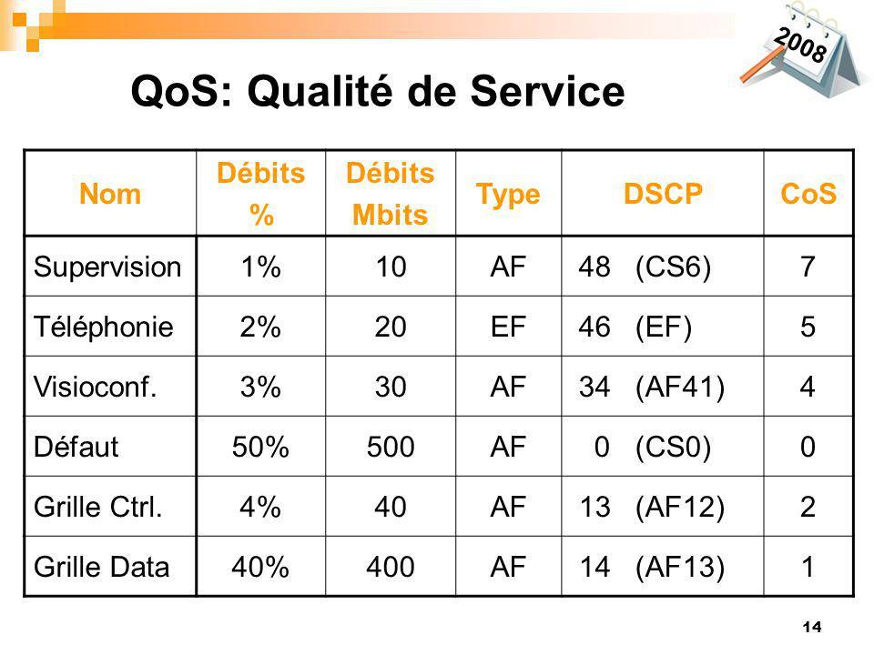 QoS: Qualité de Service