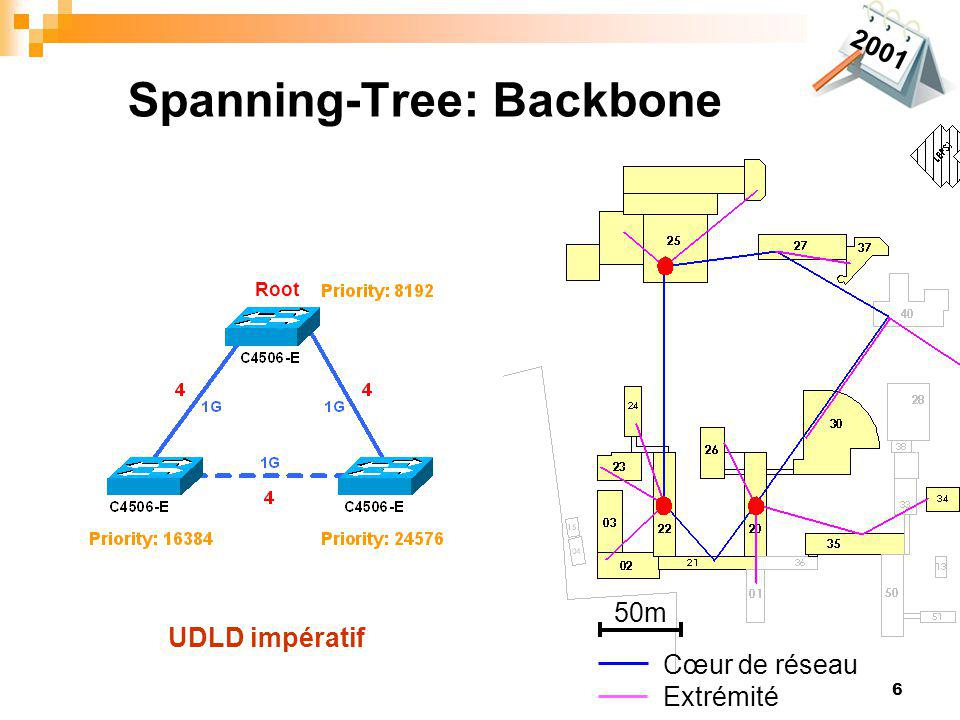 Spanning-Tree: Backbone