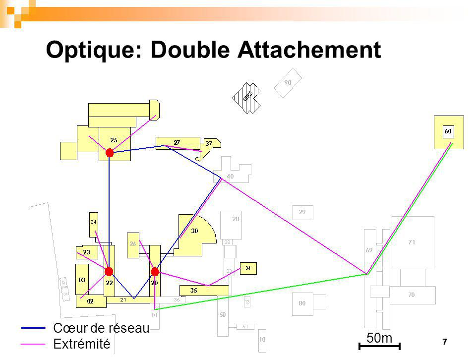 Optique: Double Attachement