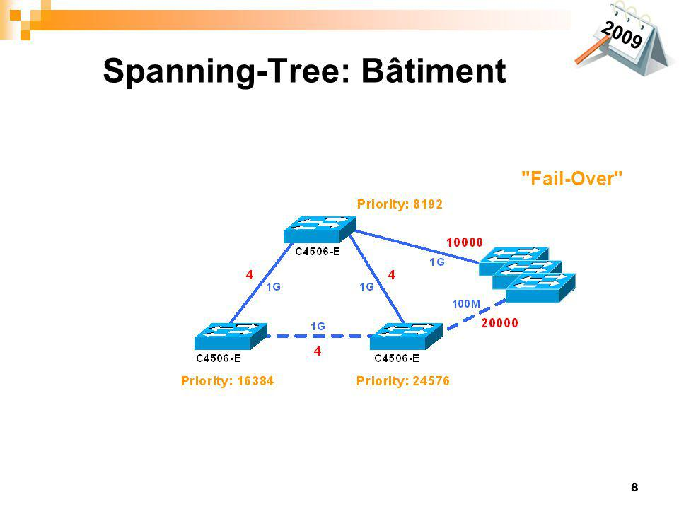 Spanning-Tree: Bâtiment