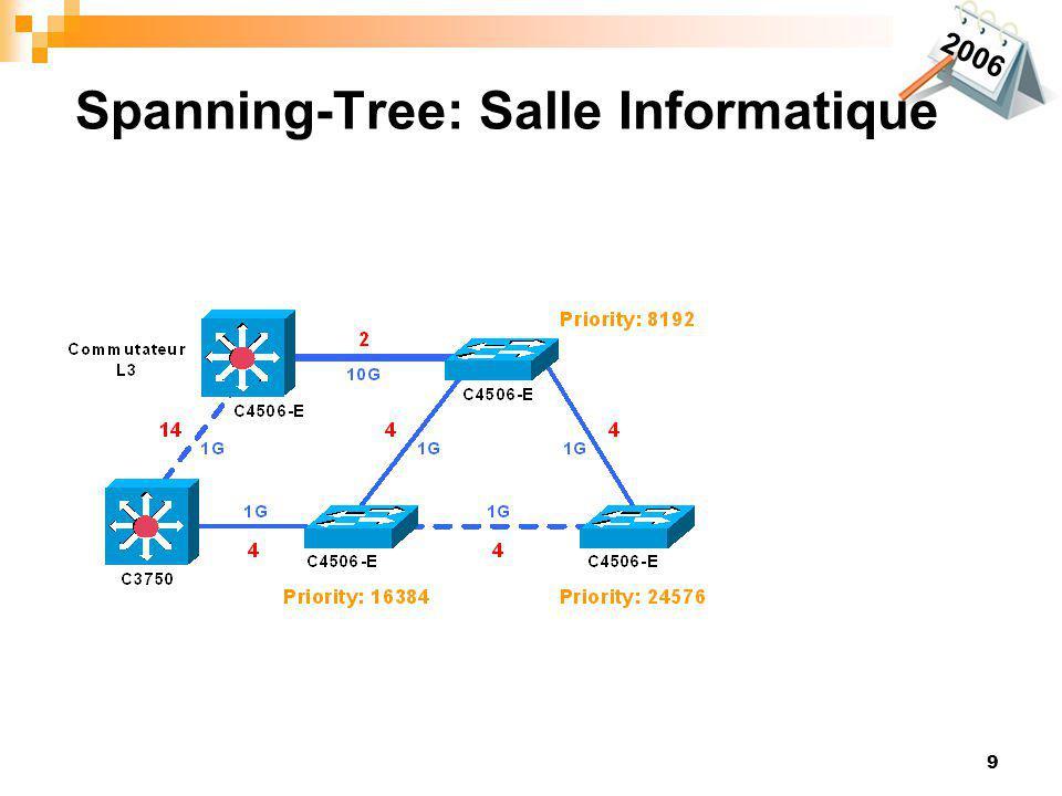 Spanning-Tree: Salle Informatique