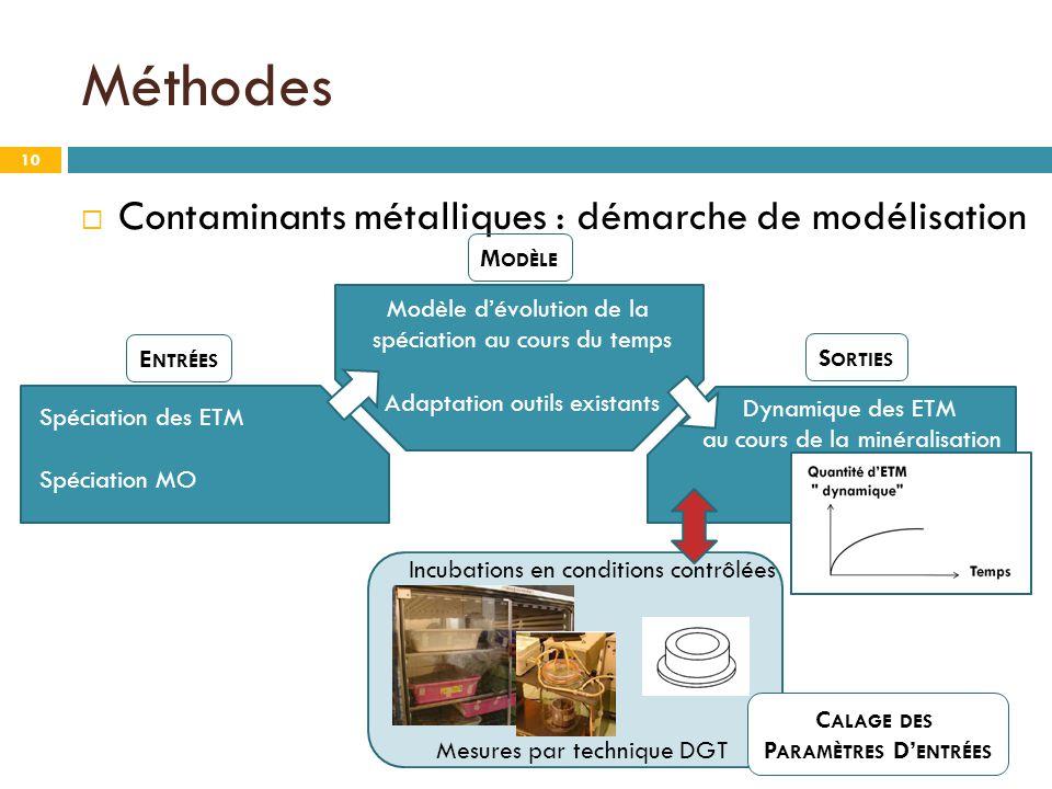 Méthodes Contaminants métalliques : démarche de modélisation Modèle