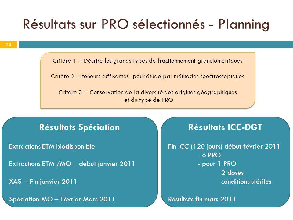 Résultats sur PRO sélectionnés - Planning