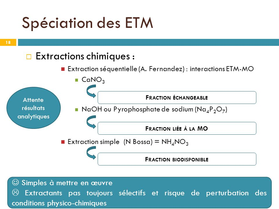 Fraction biodisponible
