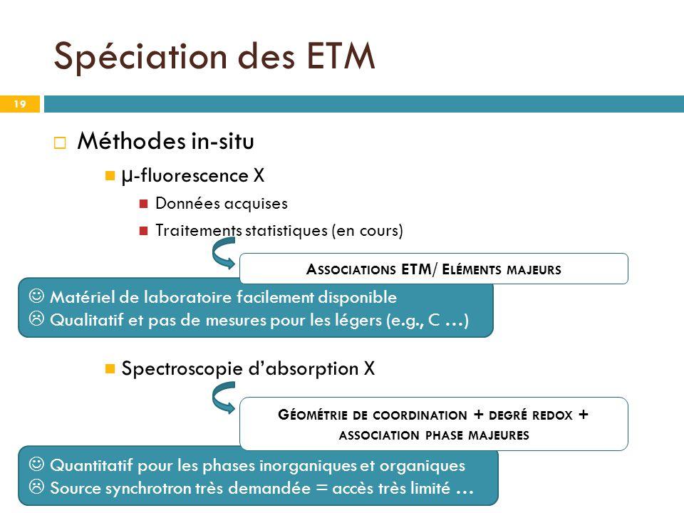 Spéciation des ETM Méthodes in-situ µ-fluorescence X