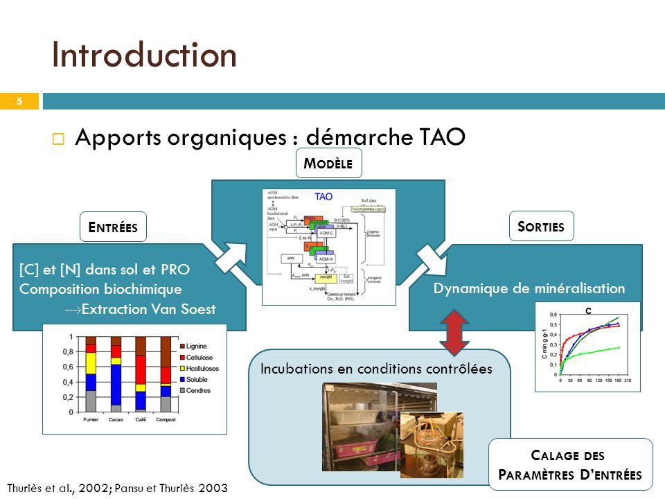Introduction Apports organiques : démarche TAO Modèle Entrées Sorties