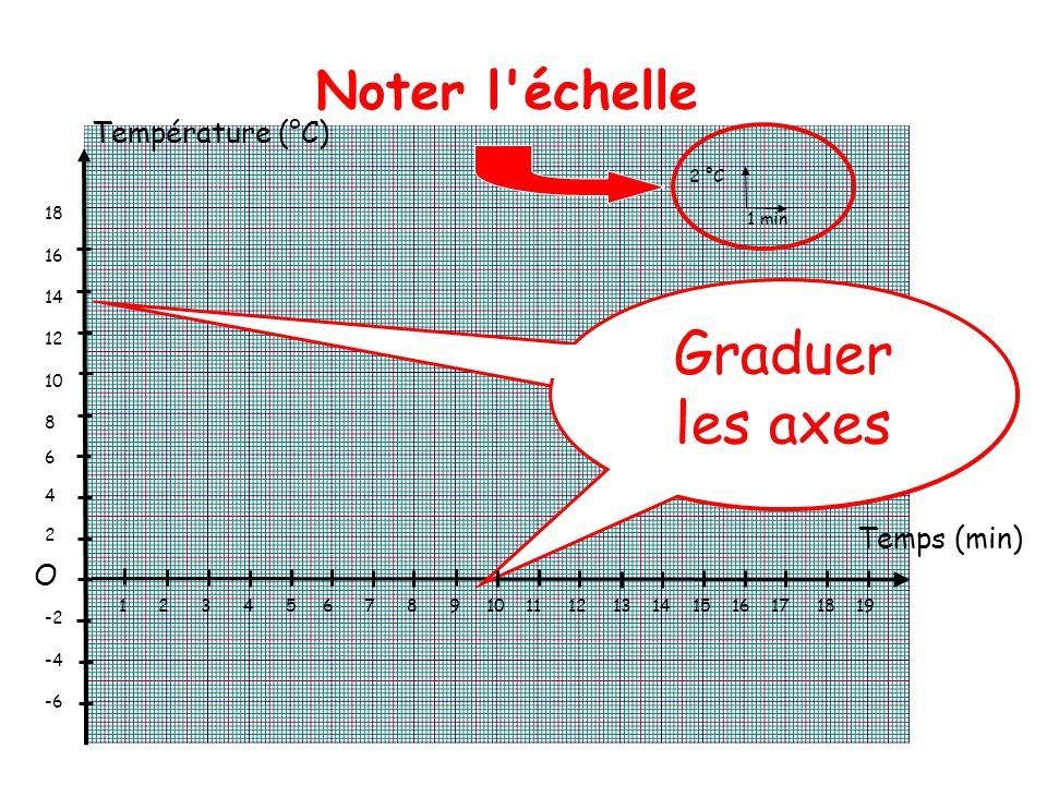 Graduer les axes Noter l échelle Température (°C) Temps (min) O 2 °C