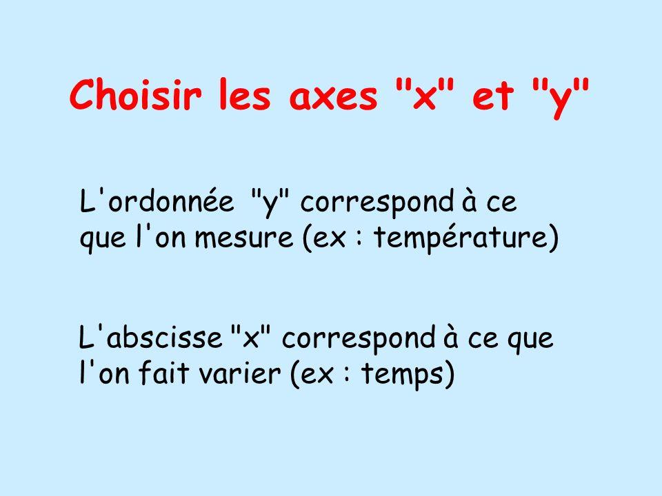Choisir les axes x et y L ordonnée y correspond à ce que l on mesure (ex : température)