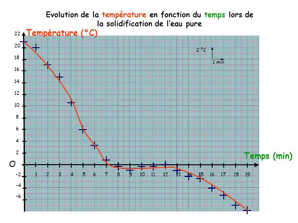 Température (°C) Temps (min) O