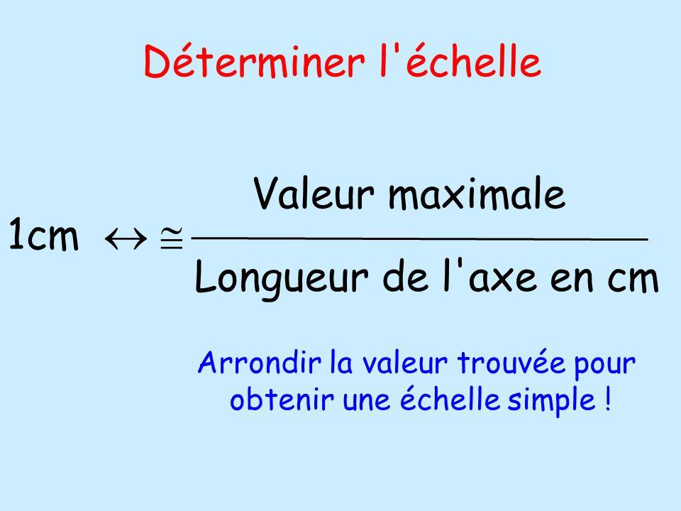 Déterminer l échelle Valeur maximale 1cm   Longueur de l axe en cm