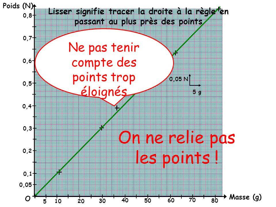 On ne relie pas les points !