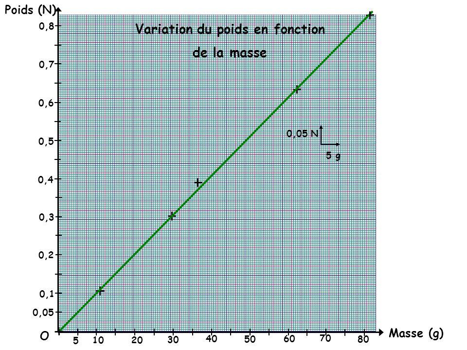 Variation du poids en fonction