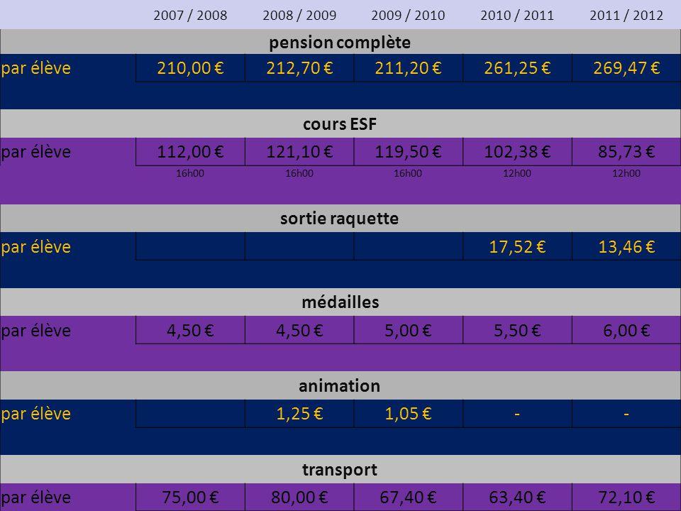 pension complète par élève 210,00 € 212,70 € 211,20 € 261,25 €