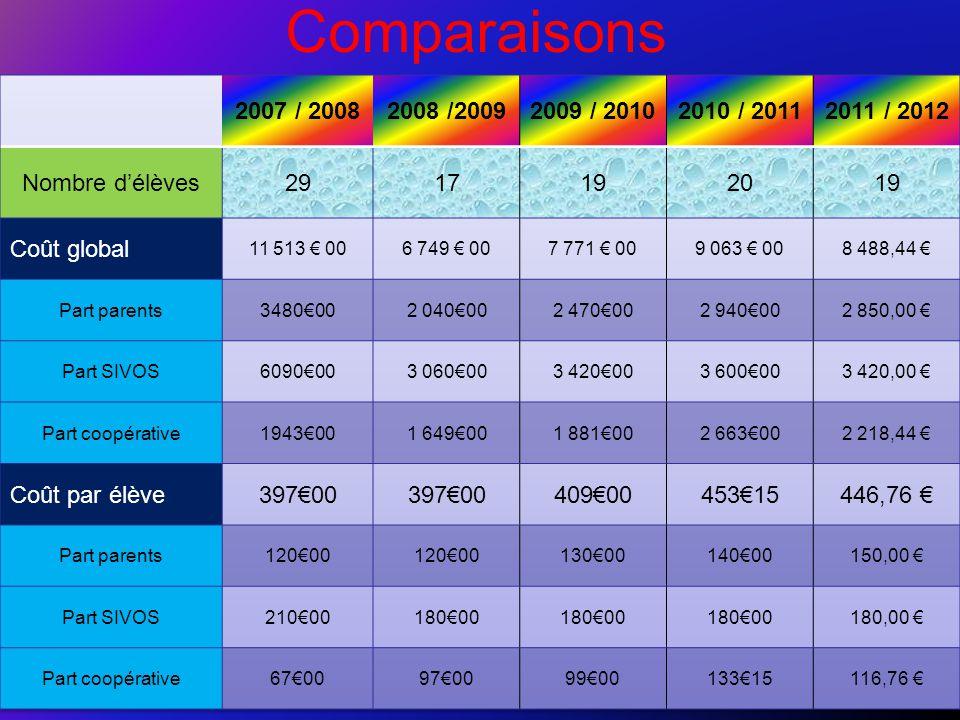 Comparaisons 2007 / 2008. 2008 /2009. 2009 / 2010. 2010 / 2011. 2011 / 2012. Nombre d'élèves. 29.